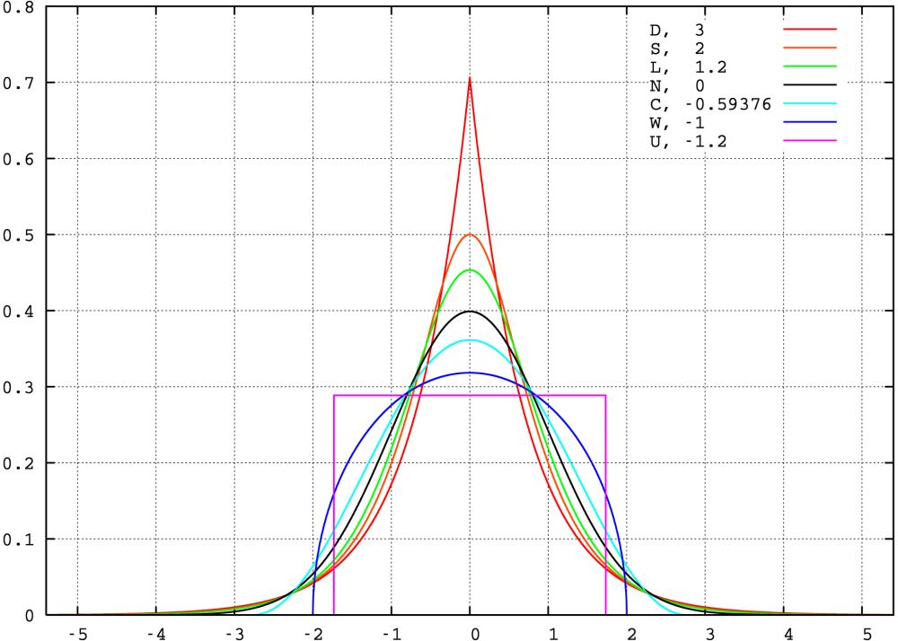 standard_symmetric_pdfs
