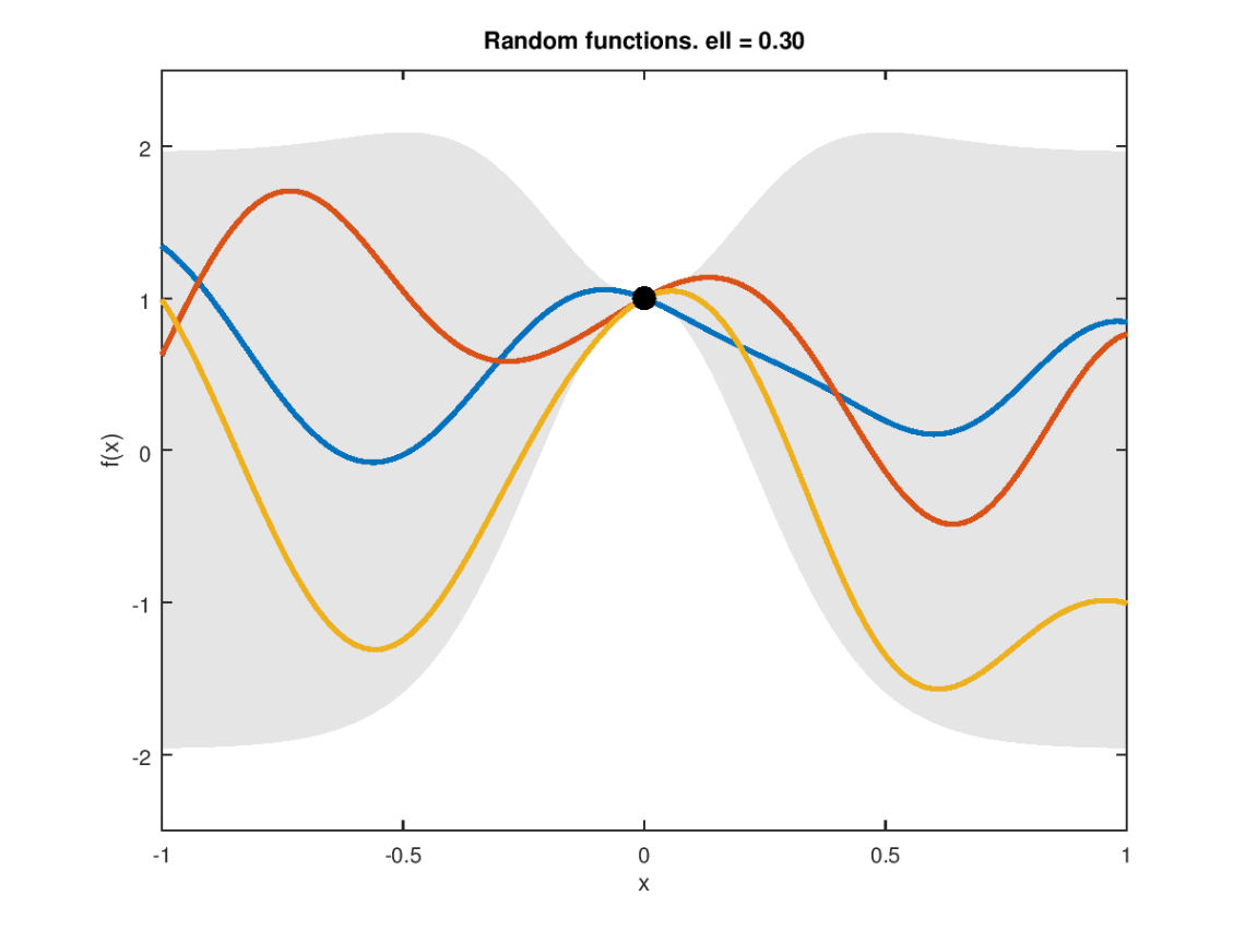 gp-random-posterior-0.30