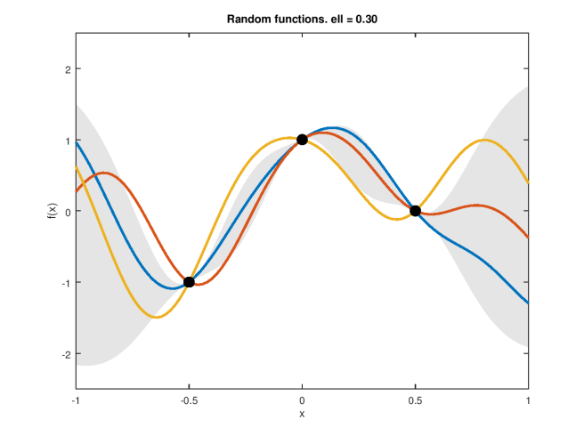 gp-random-posterior-3-points-0.30