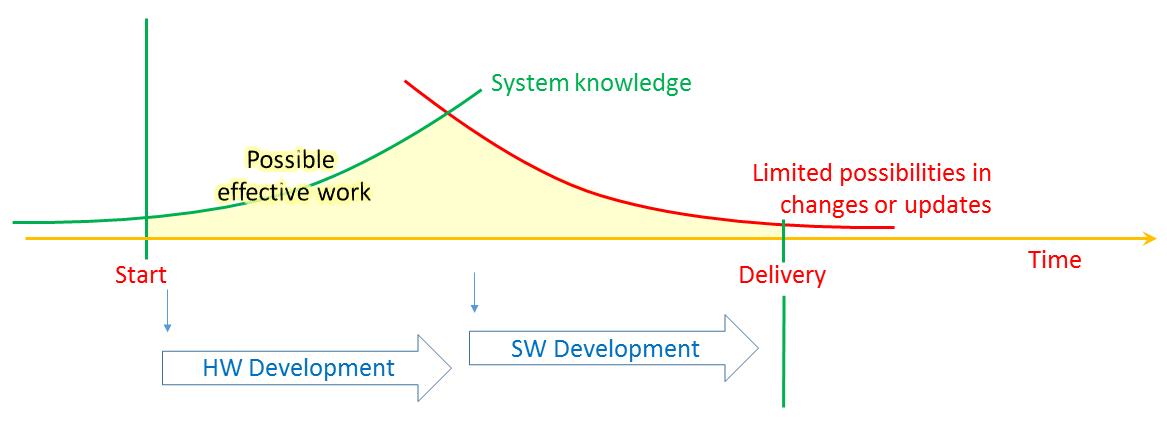 SystemDevelopment1
