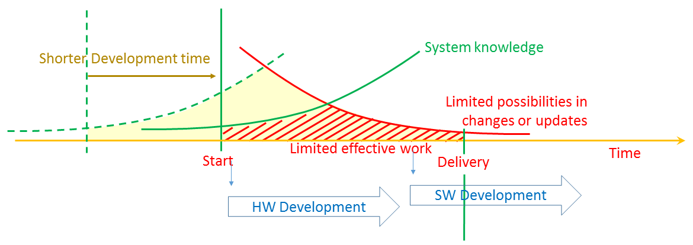 SystemDevelopment2