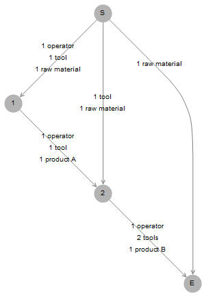 solution-graph-2-tasks.png