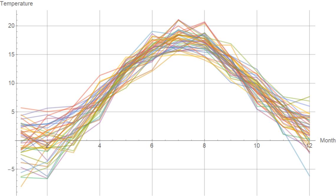temperature_per_month_gothenburg