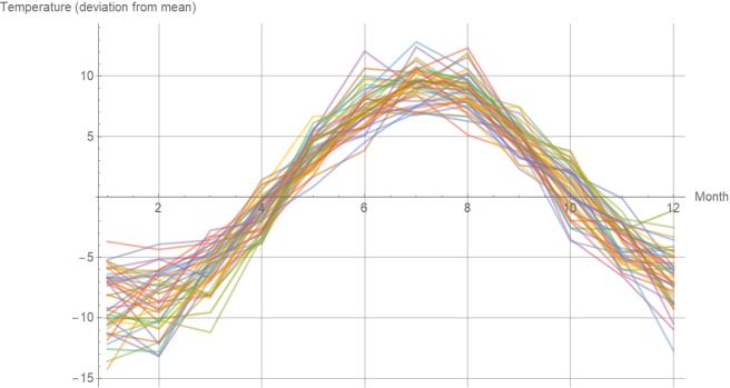 temperature_per_month_gothenburg_no_mean